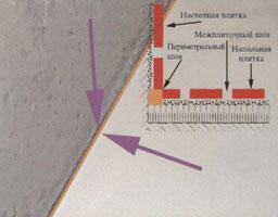 Следует учитывать в любом случае наличие периметральных швов, которые поглощают любые перемещения после окончательной укладки. Это пустые или заполненные любым сжимаемым материалом швы, они должны иметь минимальную ширину в 8 мм. Этот шов маскируется плинтусом или самой плиткой.